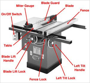 Essential Features Does The quality table Saw Have