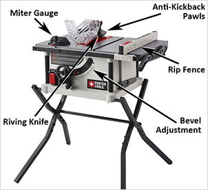You need to Know Before Buying a Table Saw